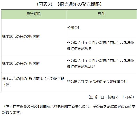 株主総会のスケジュール例を記載した画像です