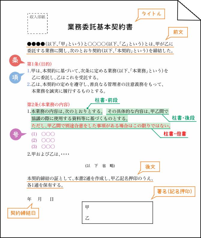 契約書の基本構成を示した図