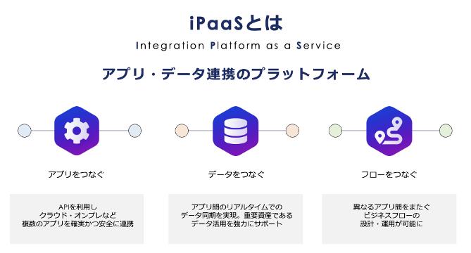 iPaaSを説明した画像です