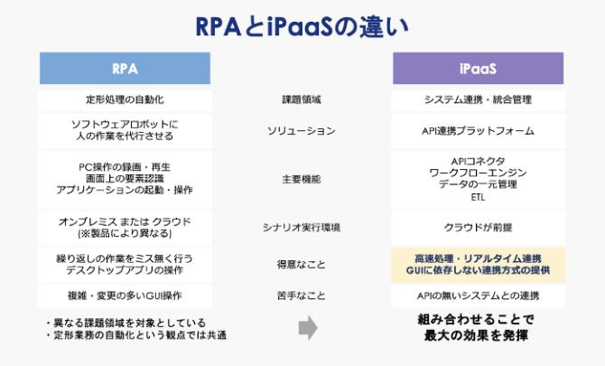 RPAとiPaaSの違いを説明した画像です