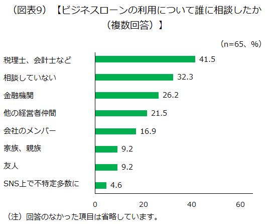 ビジネスローンの利用について誰に相談したかのアンケート結果を示した画像です