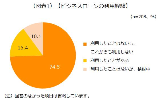 """ビジネスローンの利用経験のアンケート結果を示した画像です""""/"""
