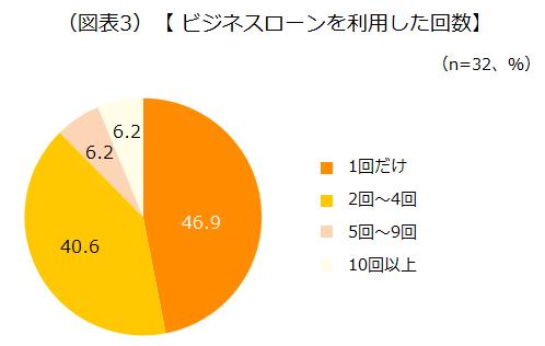 ビジネスローンを利用した回数のアンケート結果を示した画像です