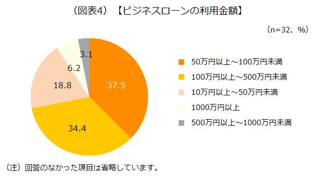 ビジネスローンの利用金額のアンケート結果を示した画像です