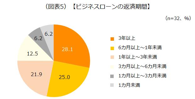 ビジネスローンの返済期間のアンケート結果を示した画像です