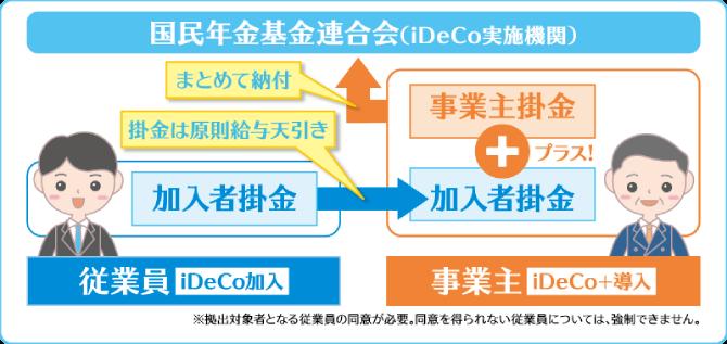 iiDeCo+の仕組みを示した画像です