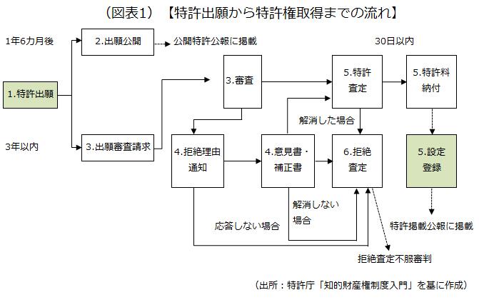 特許出願から取得までの流れを説明した画像です