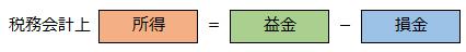 所得の計算式の画像です