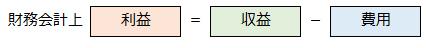 利益の計算式の画像です