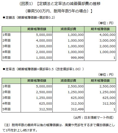 定額法と定率法の減価償却費の推移を示した画像です