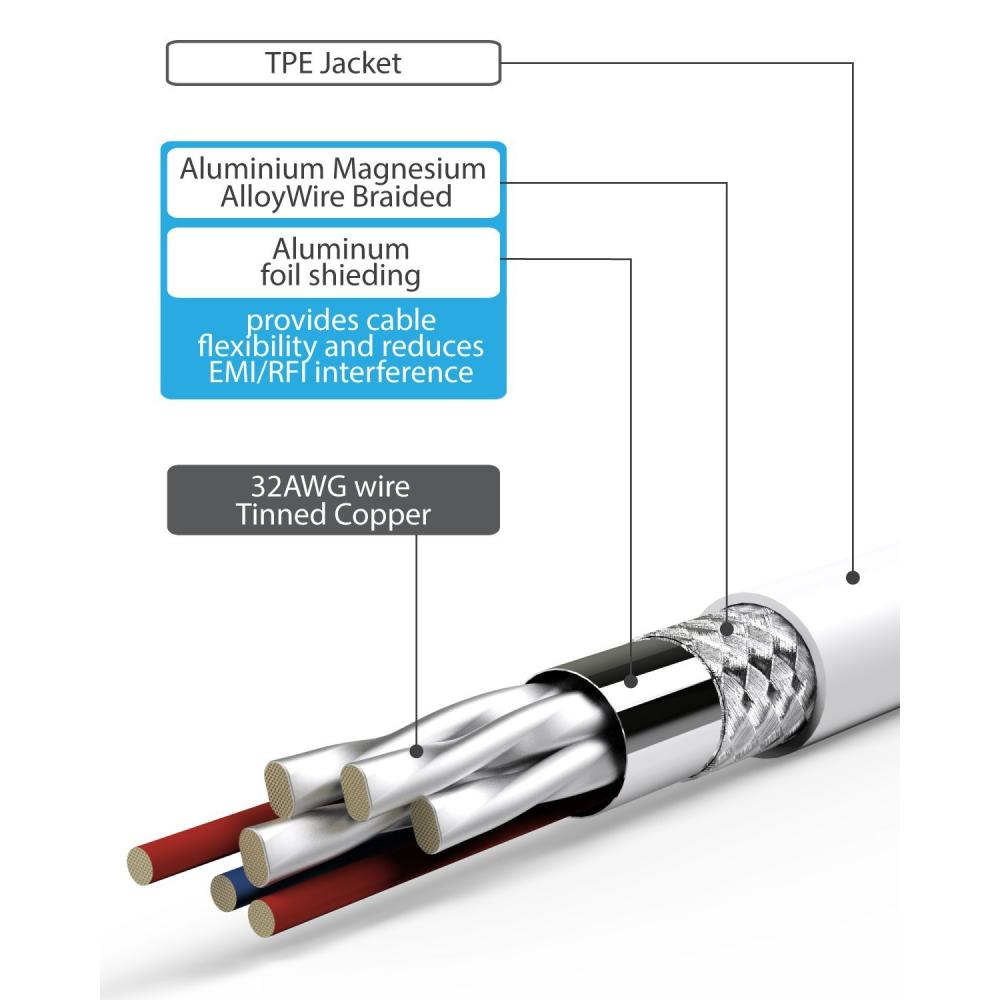 Mini DisplayPort (MiniDP/mDP) → HDMI conversion adapter cable [Apple MacBook, Macbook Pro, MacBook Air, iMac, Mac Mini/Microsoft Surface Pro/Pro2/Pro3 compatible] (1.8M, White) HD1834