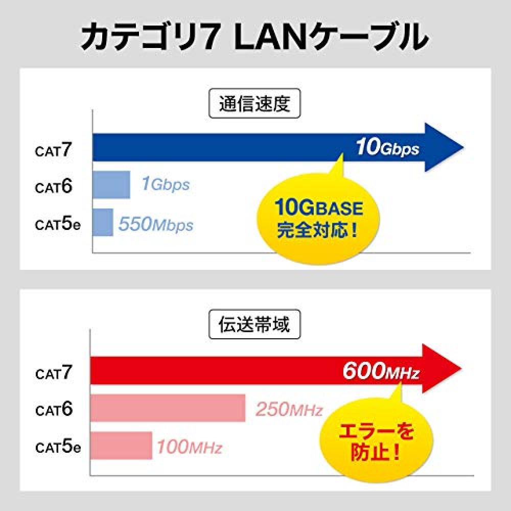 Sanwa Supply CAT7 Ultra Flat LAN Cable (5m) 10Gbps/600MHz RJ45 Claw Break Prevention Black KB-FLU7-05BK