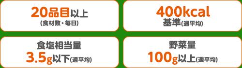 20品目以上(食材数・毎日)/400kcal基準(週平均)/食塩相当量3.5g以下(週平均)/野菜量100g以上(週平均)