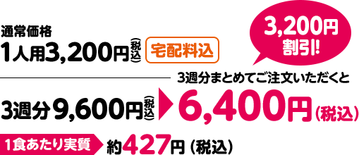 通常価格1人用3,200円(税込)(宅配料込) 3週分9,600円→3週分まとめてご注文いただくと6,400円(税込) 3,200円割引! 1食あたり実質 約427円(税込)