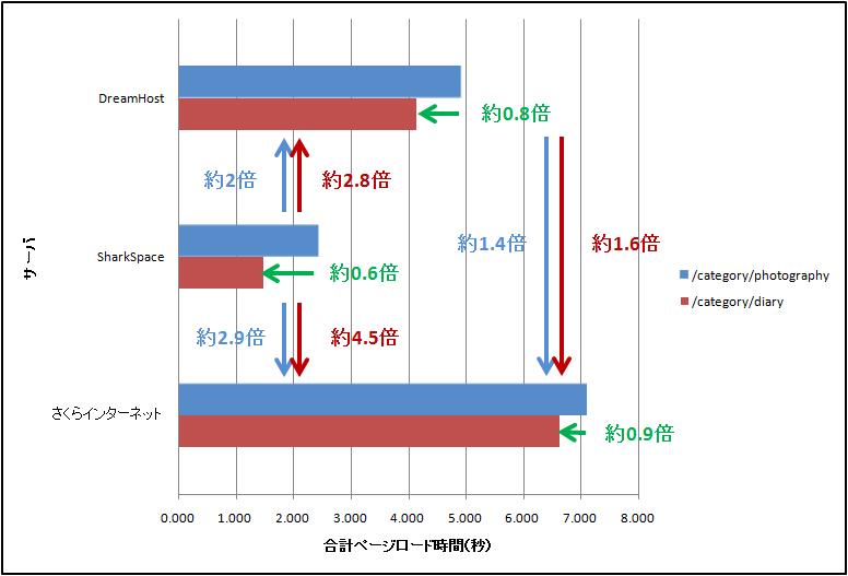 091129_serverhikaku-graph