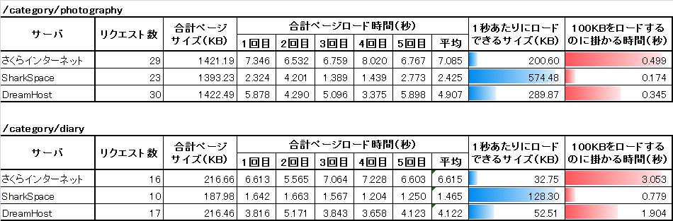 091129_serverhikaku-table