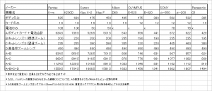camera_weight_compare