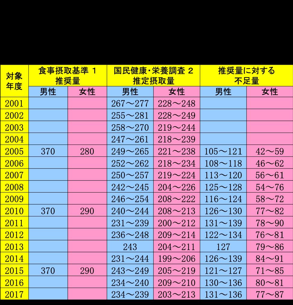 マグネシウムの日本人の食事摂取基準と推定摂取量の比較 男女30〜49歳、摂取量、平均値(mg/日)
