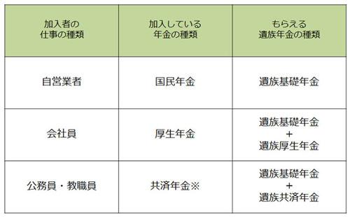 遺族年金の種類表