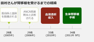 Tamura history
