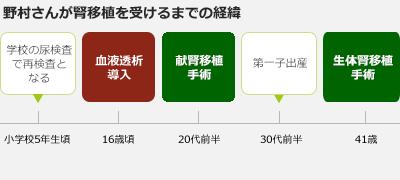 Nomura history