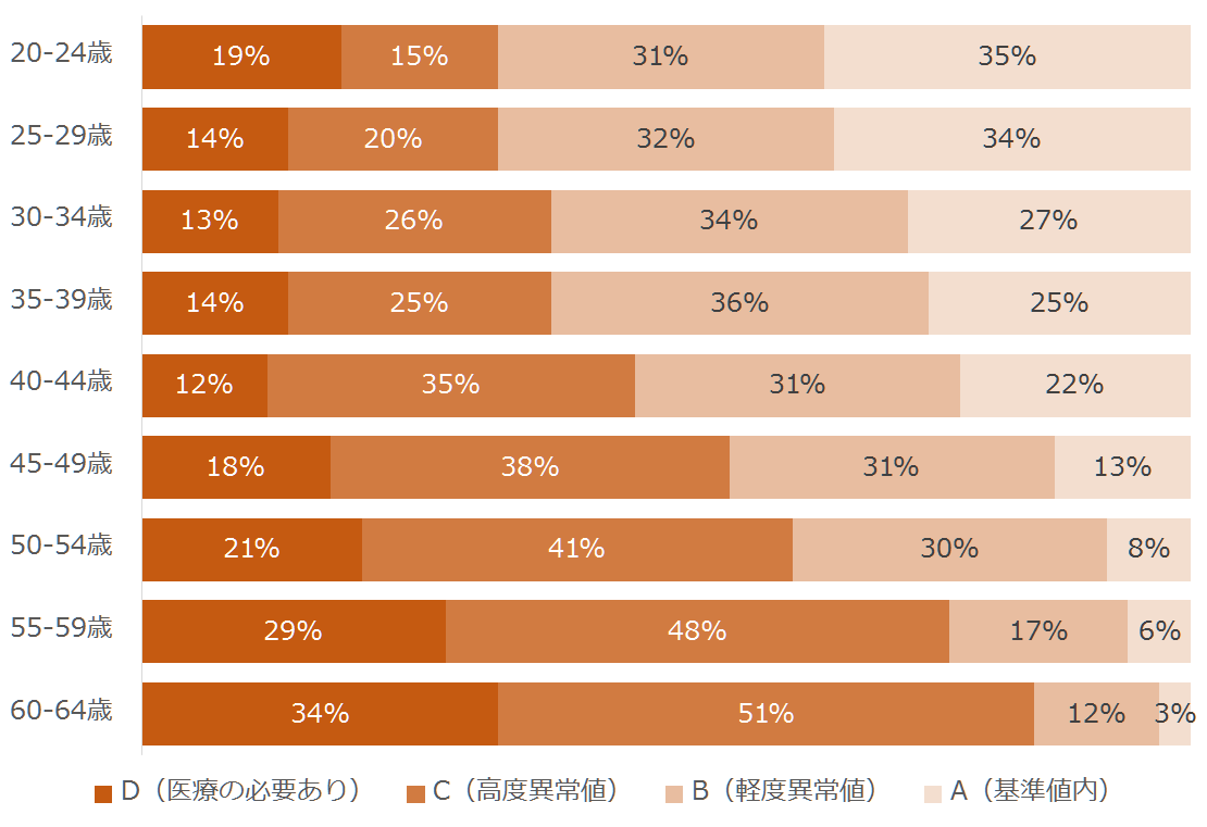 20-24歳:34%、25-29歳:34%、30-34歳:39%、35-39歳:39%、40-44歳:47%、45-49歳:56%、50-54歳:62%、55-59歳:77%、60-64歳:85%