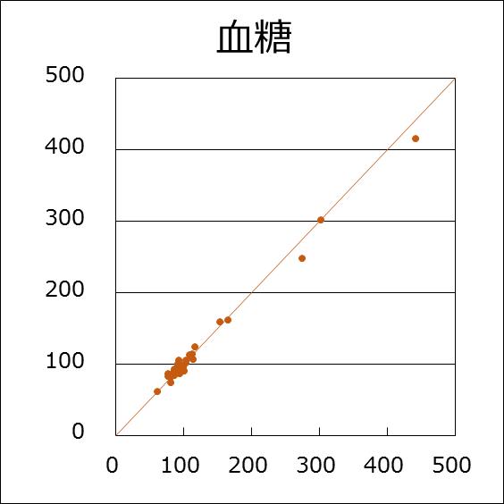 血糖(R=0.996)