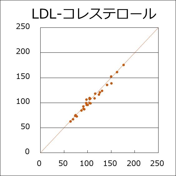 LDL-コレステロール(R=0.989)