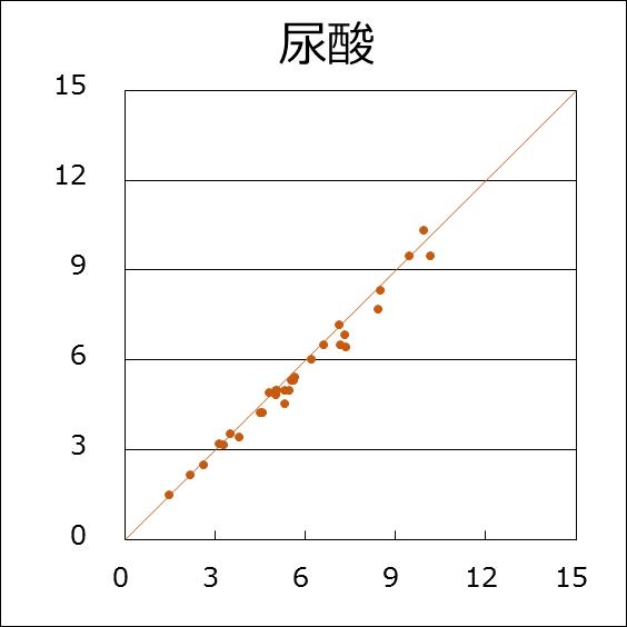 尿酸(R=0.990)
