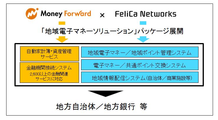 マネーフォワード、フェリカネットワークスとの業務提携契約を締結