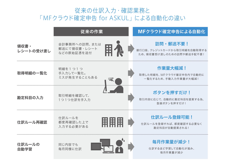 MFクラウド確定申告 for ASKUL