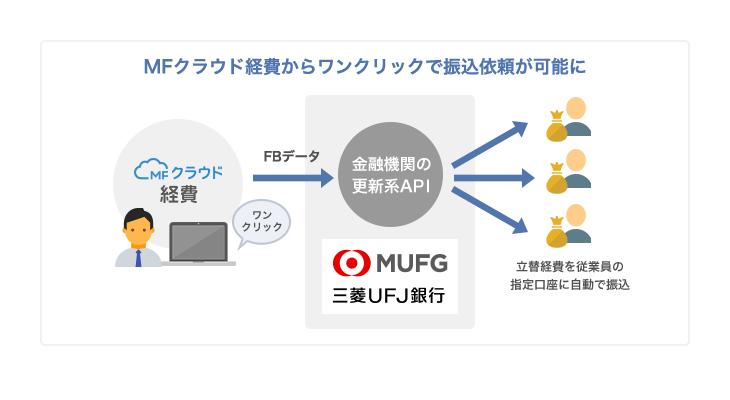 ネット 三菱 ufj バンキング 銀行