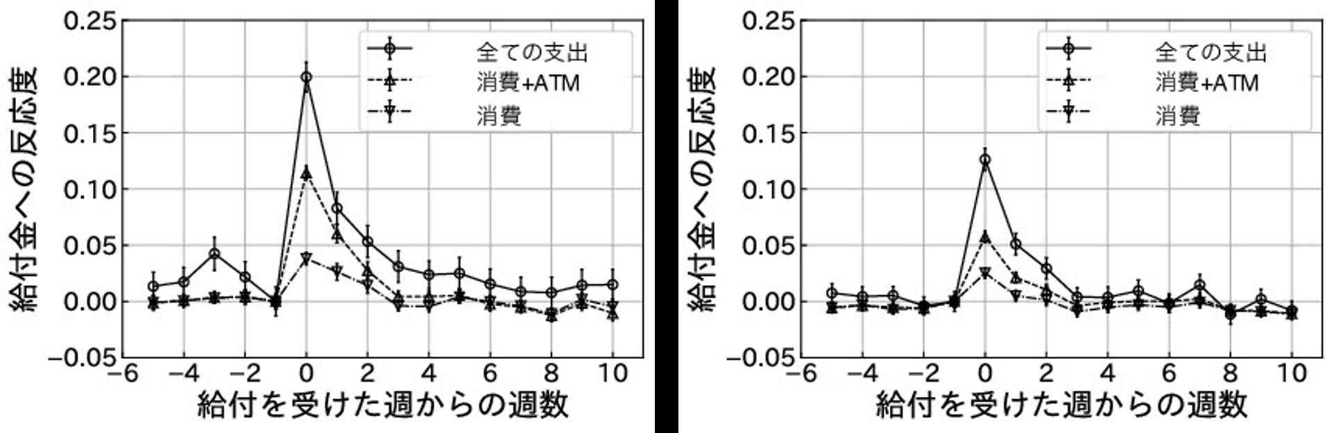 労働所得下位25%グループ(左)と上位25%グループ(右)の反応