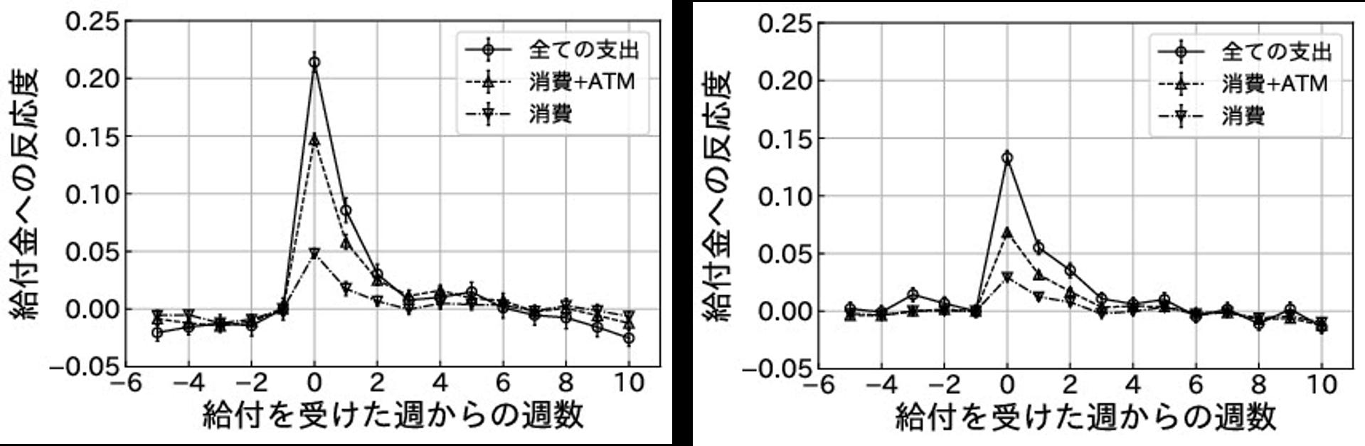 流動資産を十分に保有していないグループ(左)と保有しているグループ(右)の反応