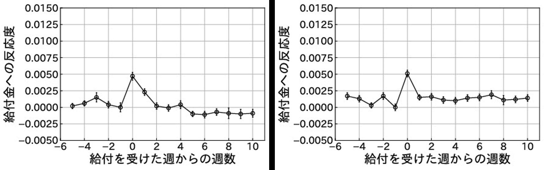 食費と生活必需品(左)、対面を伴うサービス(右)