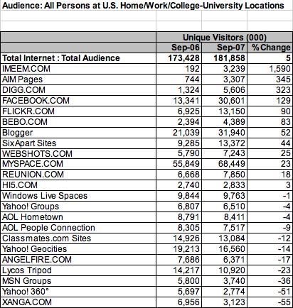 2007年のソーシャルメディアのランキング。iMeemは単体でFacebookやBloggerの1/10に相当しただけでなく、もっとも成長率の高いソーシャルメディアだった