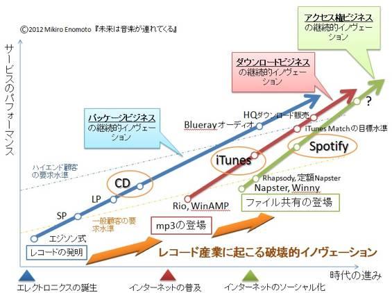 レコード産業に起こる継続的イノヴェーション(細い矢印)と破壊的イノヴェーション(オレンジの太い矢印)