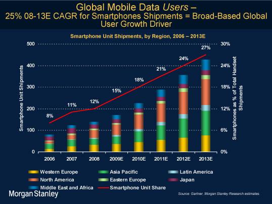 2009年当時にモルガンスタンレー社が出した世界のスマートフォン普及率と予測