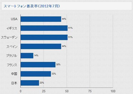Googleが出したスマートフォン普及率のグラフ