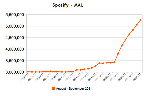 Spotifyアクティブユーザー数