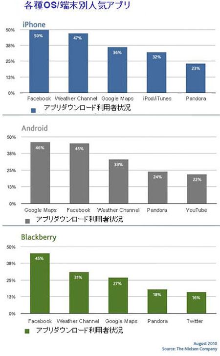 各種OS/端末別人気アプリ