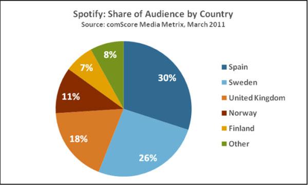 アメリカ上陸以前(2011年3月)の、Spotifyユーザーの国籍の比率