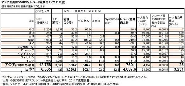 アジア主要国のGDPとレコード産業売上