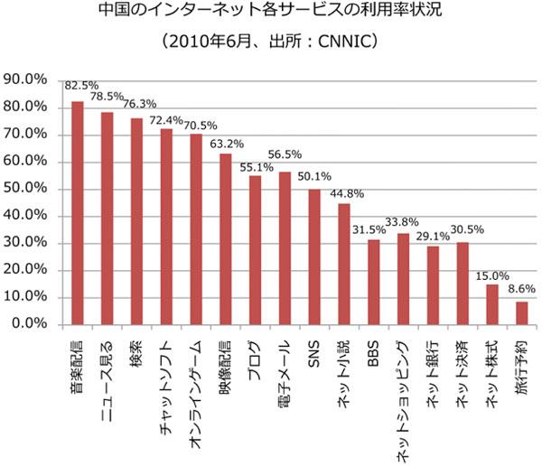 中国のインターネット各サービスの利用率状況