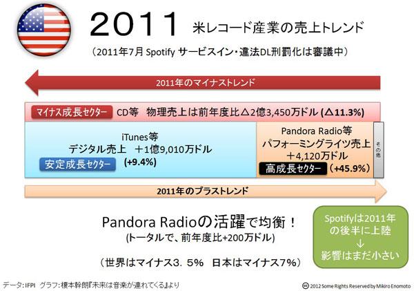 米レコード産業の売上トレンド