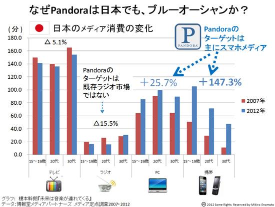 連載第24回 Pandoraが切り拓く 音楽産業のブルーオーシャン