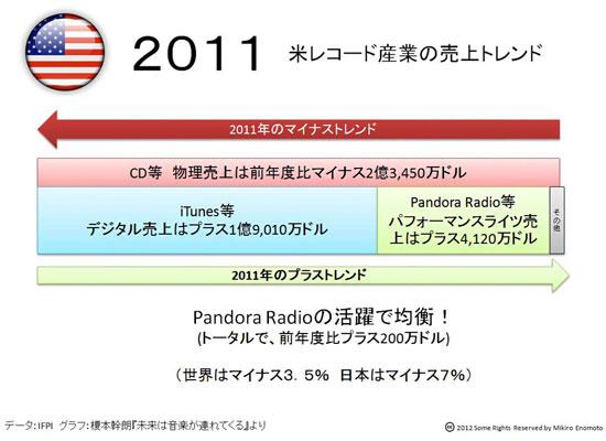 連載第25回 Pandora+iTunes。社会的なフリーミアムモデル』で米レコード産業が回復