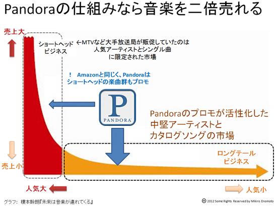 連載第26回 アメリカで中堅ミュージシャンたちの生計を支えるPandoraの楽曲使用料