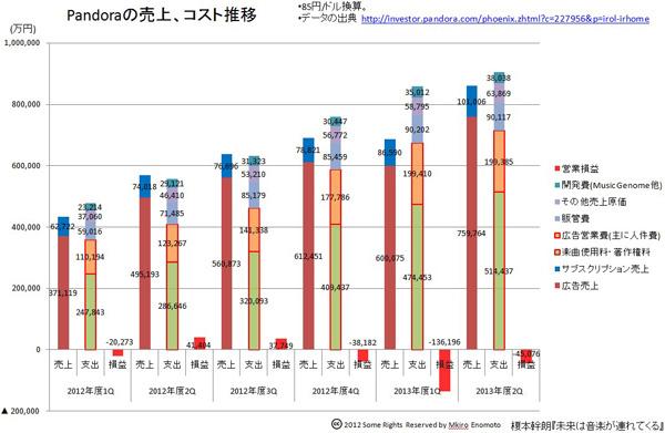 連載第33回 Pandoraが日本に来ない本当の理由