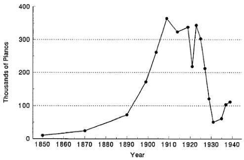 連載第36回 ラジオの登場で売上25分の1になったレコード産業、イノヴェーションを重ね復活